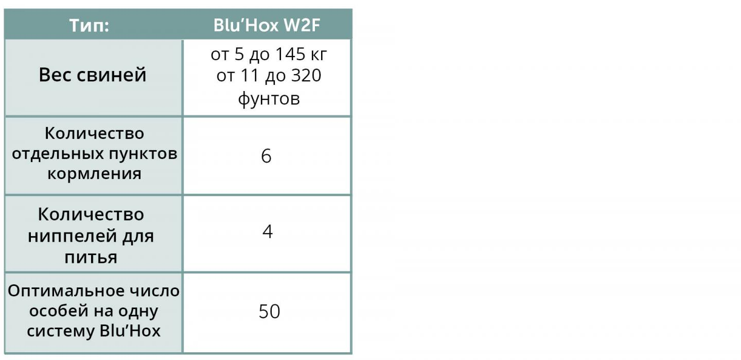 Blu'Hox overview wean-to-finish