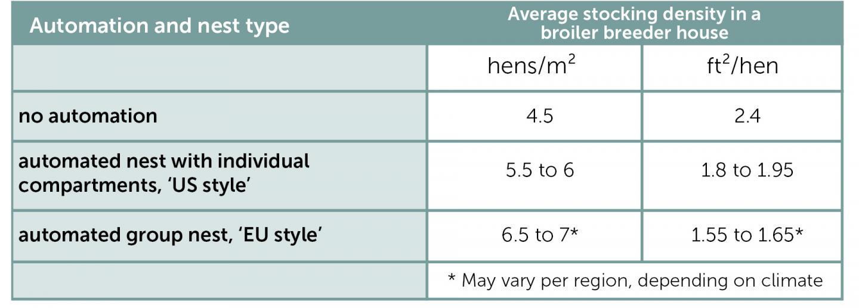 average stocking density in a broiler breeder house